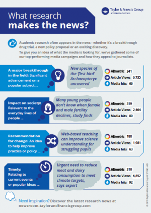 What makes newsworthy research infographic