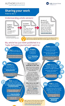 How to share your article & use different versions on