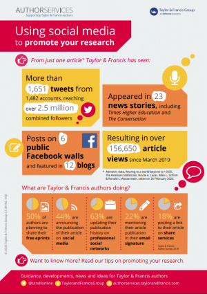 Infographic - using social media to promote your research