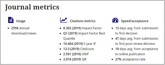 Screenshot of journal metrics dashboard on Taylor & Francis Online