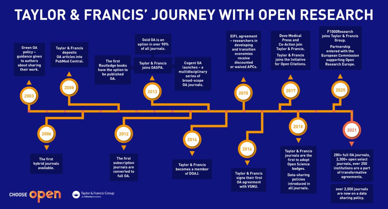 Choose Open Timeline